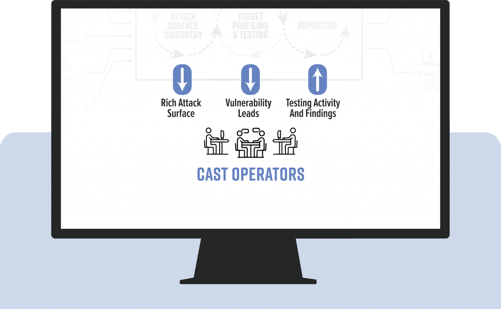 CAST Operators and how they interact with the platform