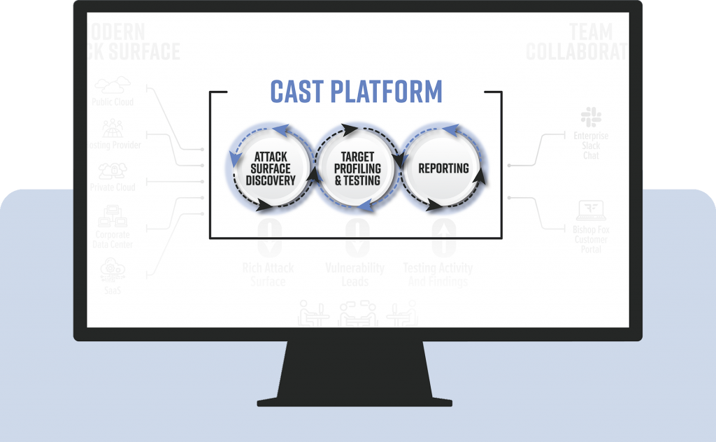 The CAST platform and the three core capabilities