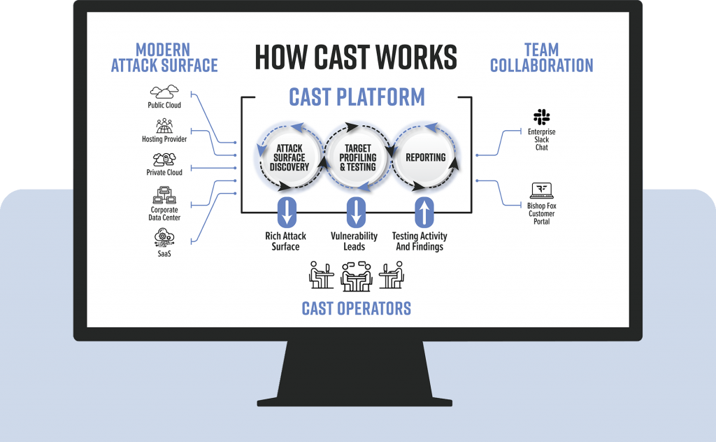 CAST Diagram - CAST maps the modern attack surface and feeds the data into the CAST platform. Operators leverage that data to deliver expert penetration tests. The results are shared to the client.